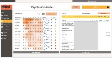 NESTLE Proje Yönetim Portalı